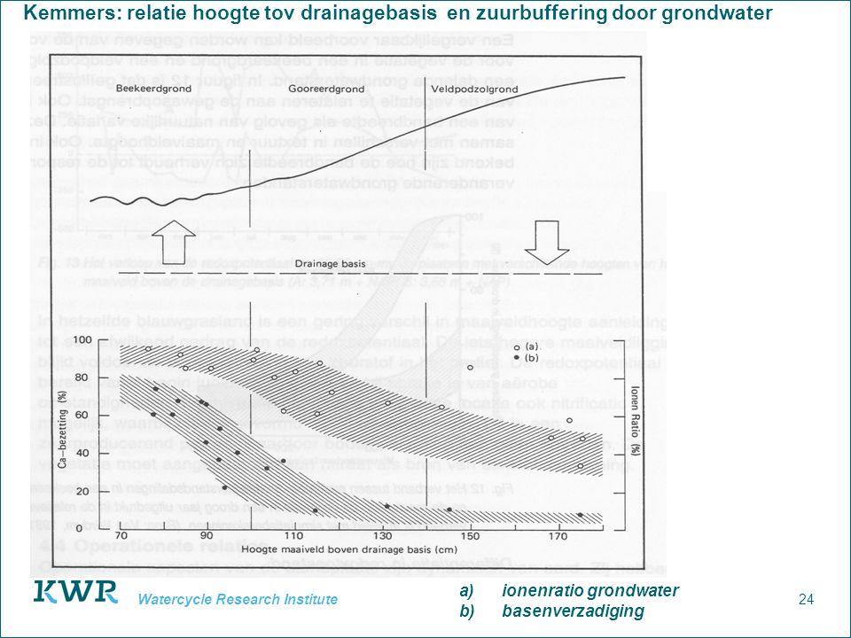 Kemmers: relatie hoogte tov drainagebasis en zuurbuffering door grondwater