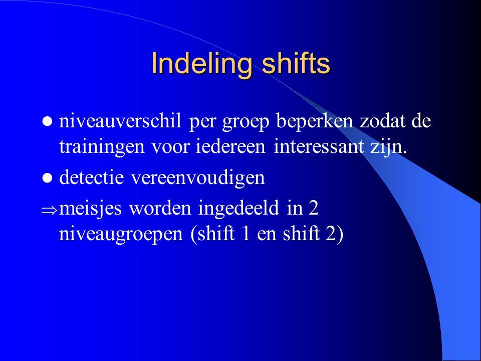 Indeling shifts niveauverschil per groep beperken zodat de trainingen voor iedereen interessant zijn.