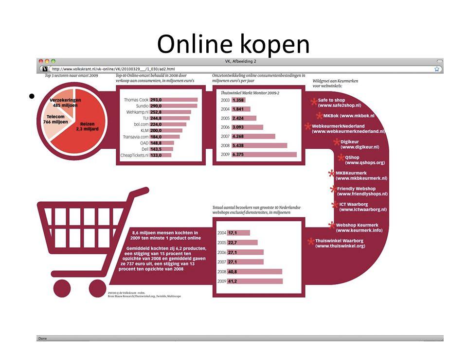 Online kopen Interactieve marketing - Janssen, Van Reijsen en Zweers © Pearson Education 2010