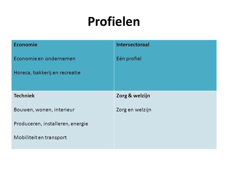 Profielen Economie Economie en ondernemen