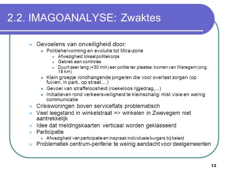 2.2. IMAGOANALYSE: Zwaktes