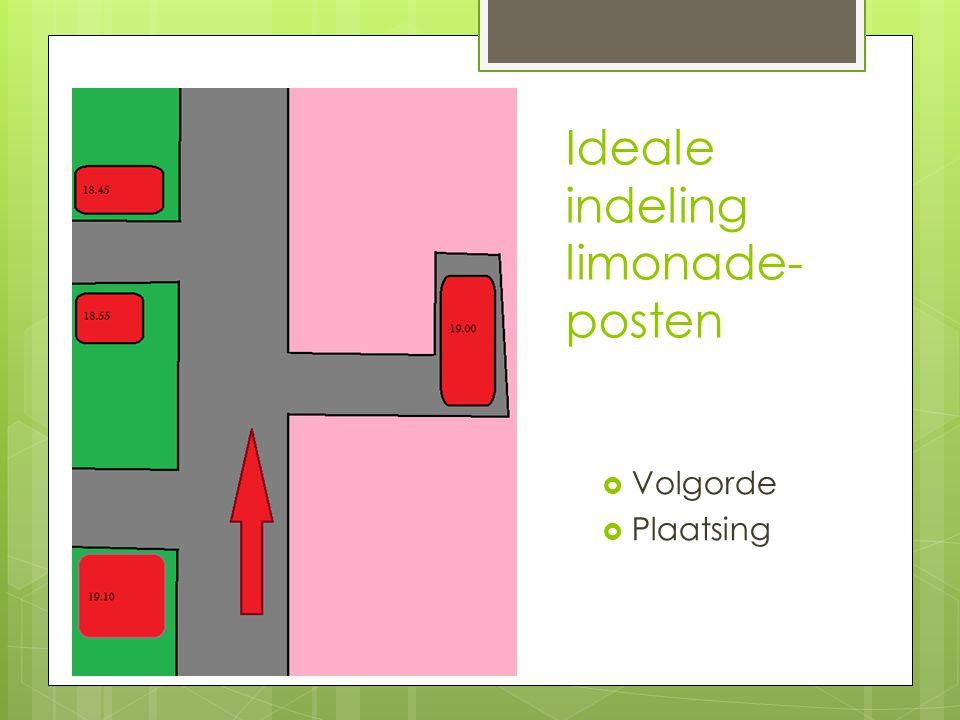 Ideale indeling limonade-posten