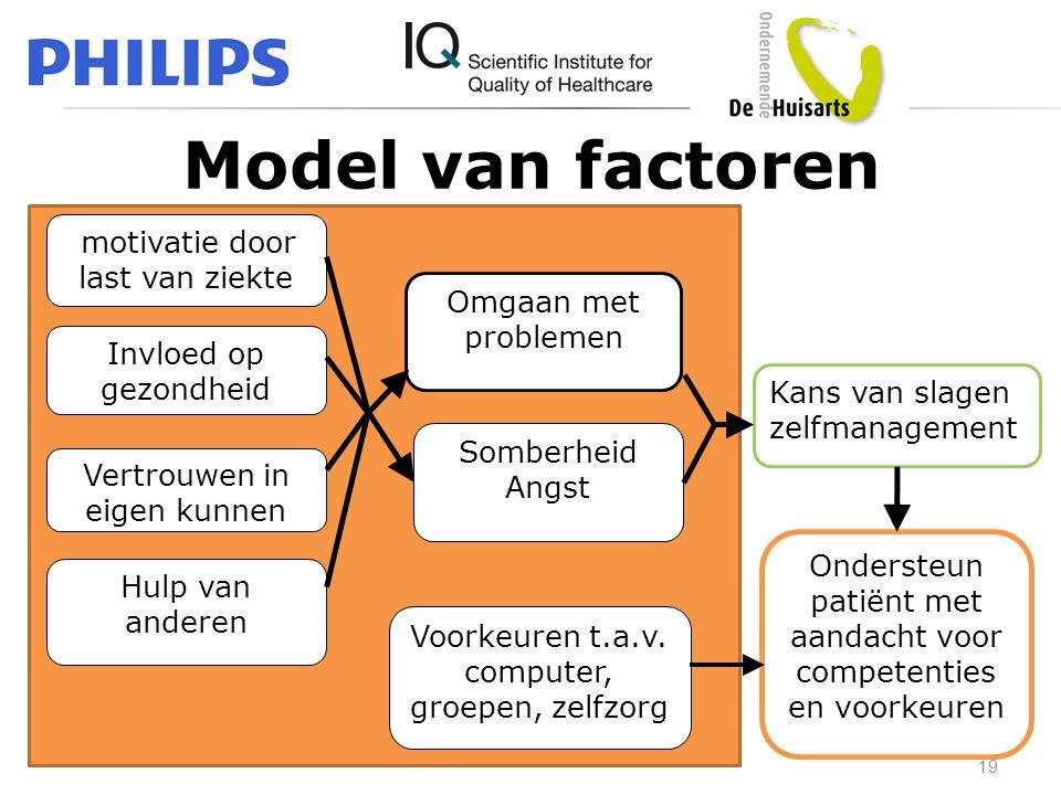 Model van factoren Omgaan met problemen Invloed op gezondheid