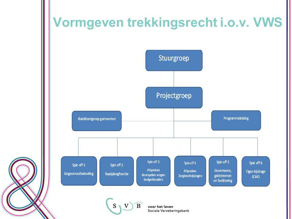 Vormgeven trekkingsrecht i.o.v. VWS