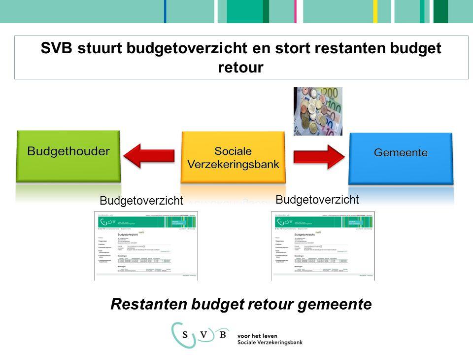 SVB stuurt budgetoverzicht en stort restanten budget retour