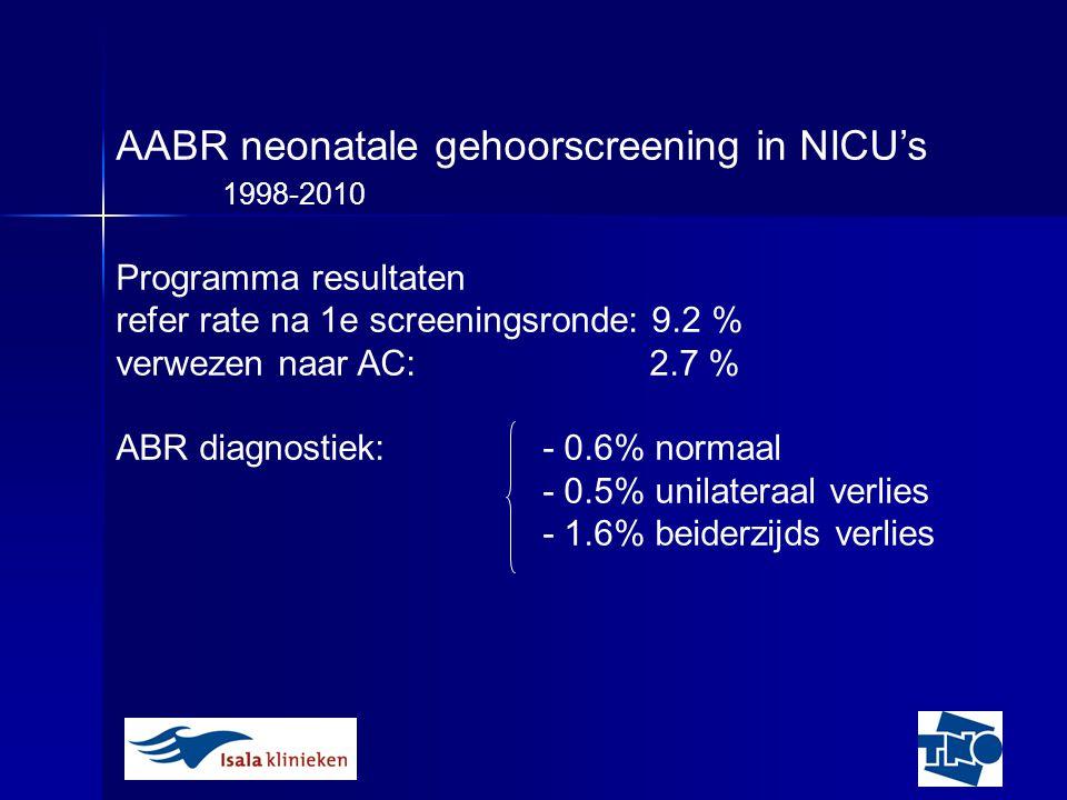 AABR neonatale gehoorscreening in NICU's