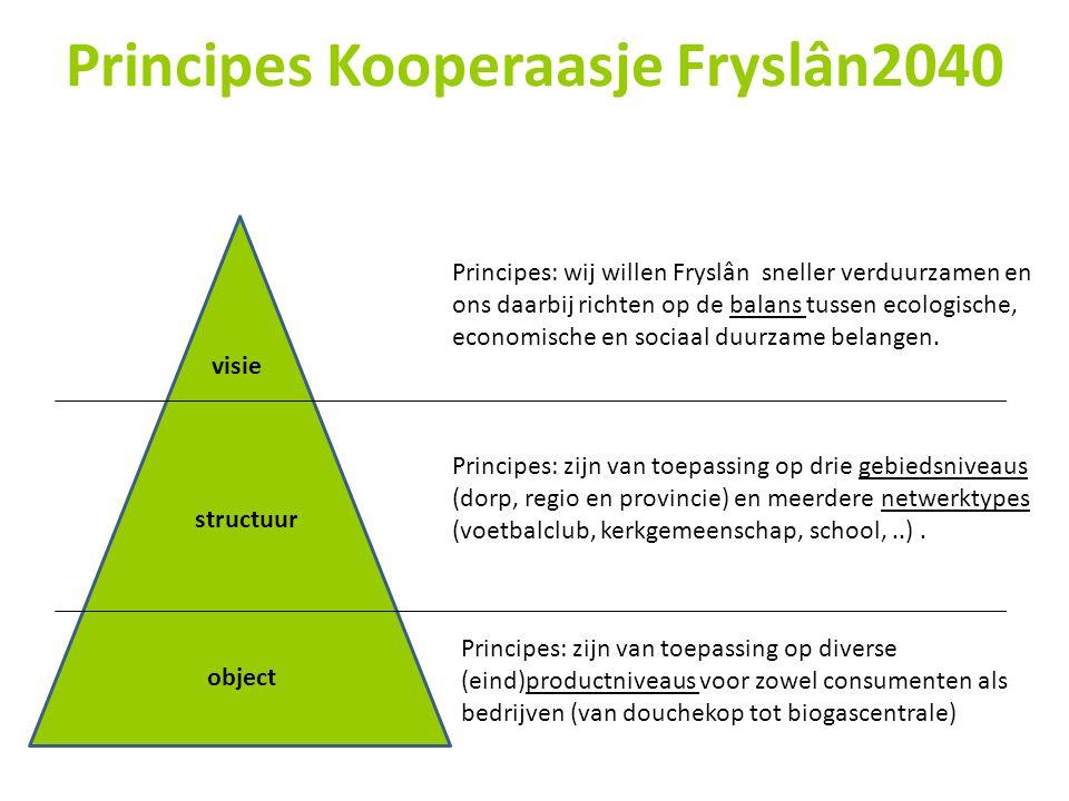 Principes Kooperaasje Fryslân2040