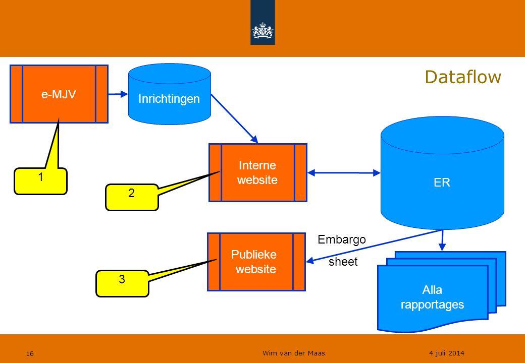 Dataflow e-MJV Inrichtingen ER Interne website 1 2 Embargo Publieke