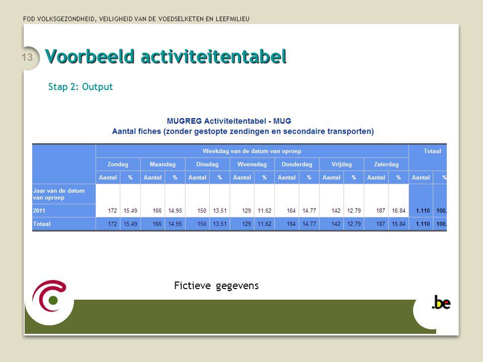 Voorbeeld activiteitentabel