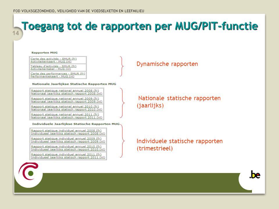 Toegang tot de rapporten per MUG/PIT-functie