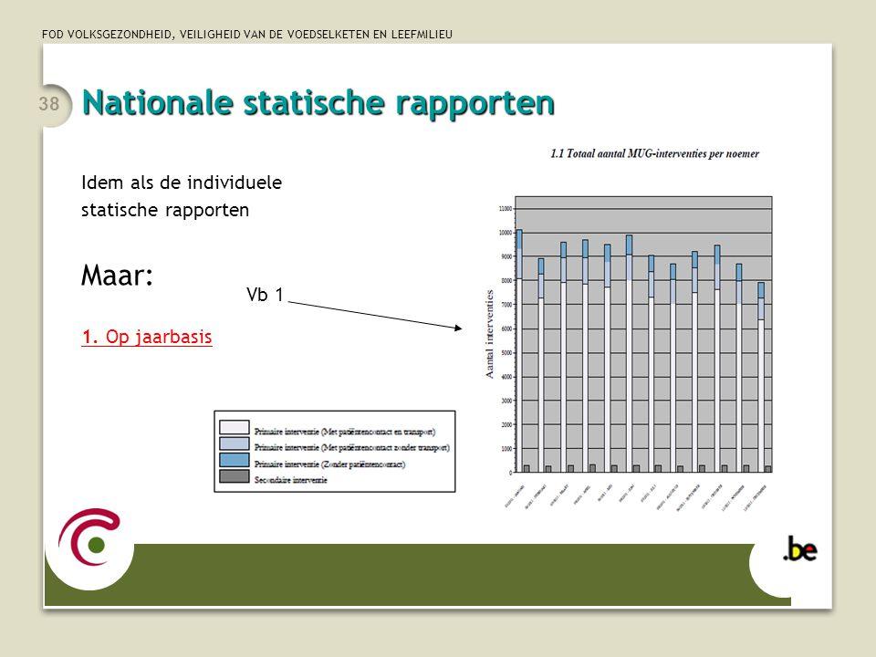 Nationale statische rapporten