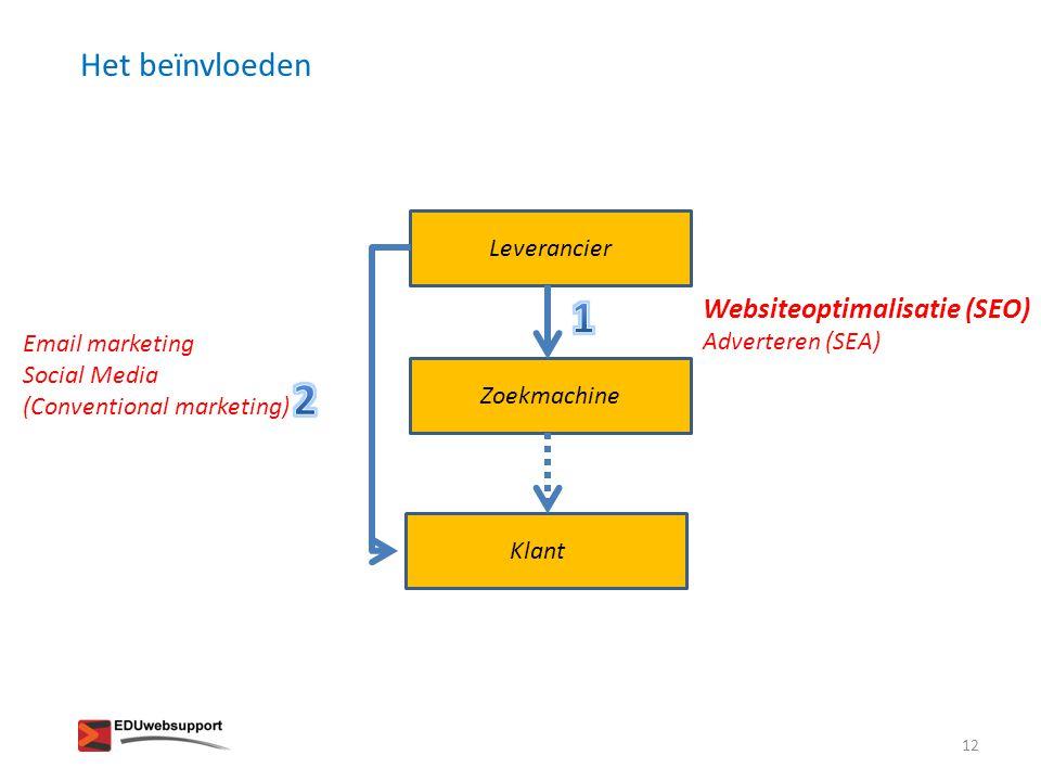 1 2 Het beïnvloeden Websiteoptimalisatie (SEO) Adverteren (SEA)