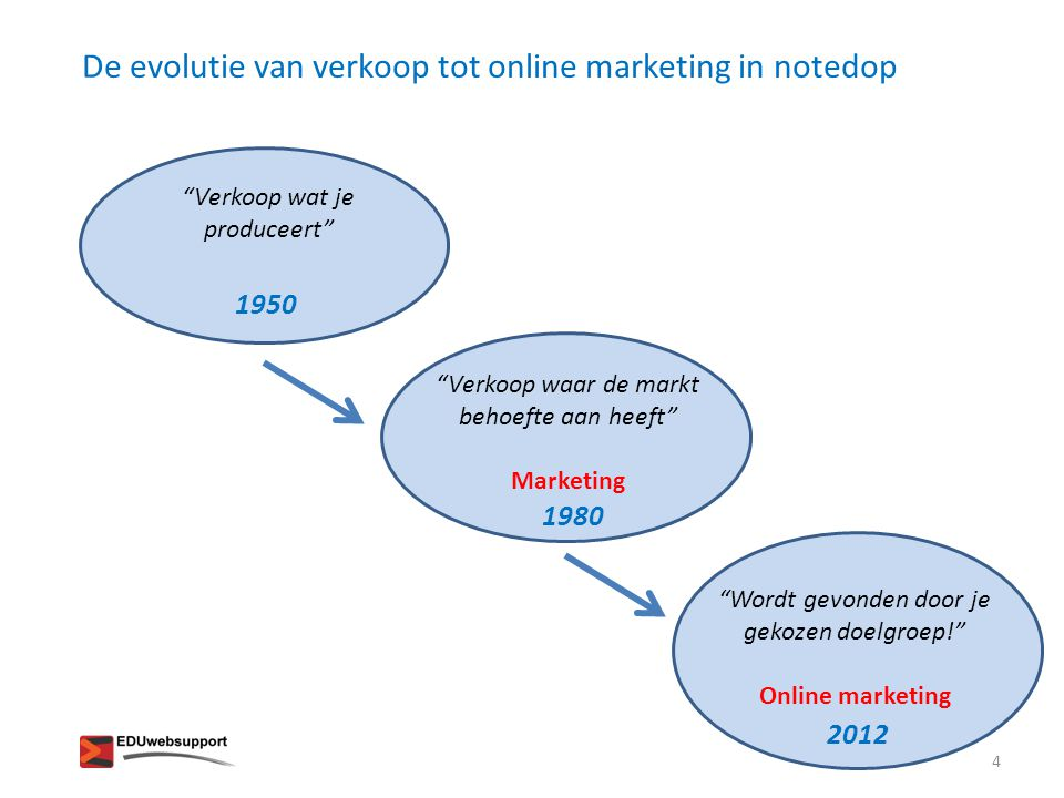De evolutie van verkoop tot online marketing in notedop