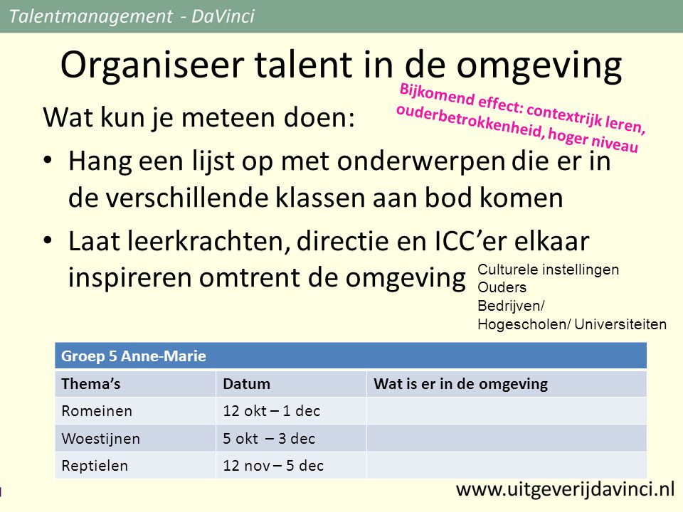 Organiseer talent in de omgeving