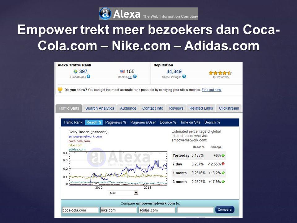 Empower trekt meer bezoekers dan Coca-Cola.com – Nike.com – Adidas.com