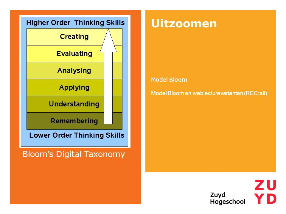 Uitzoomen Bloom's Digital Taxonomy Model Bloom