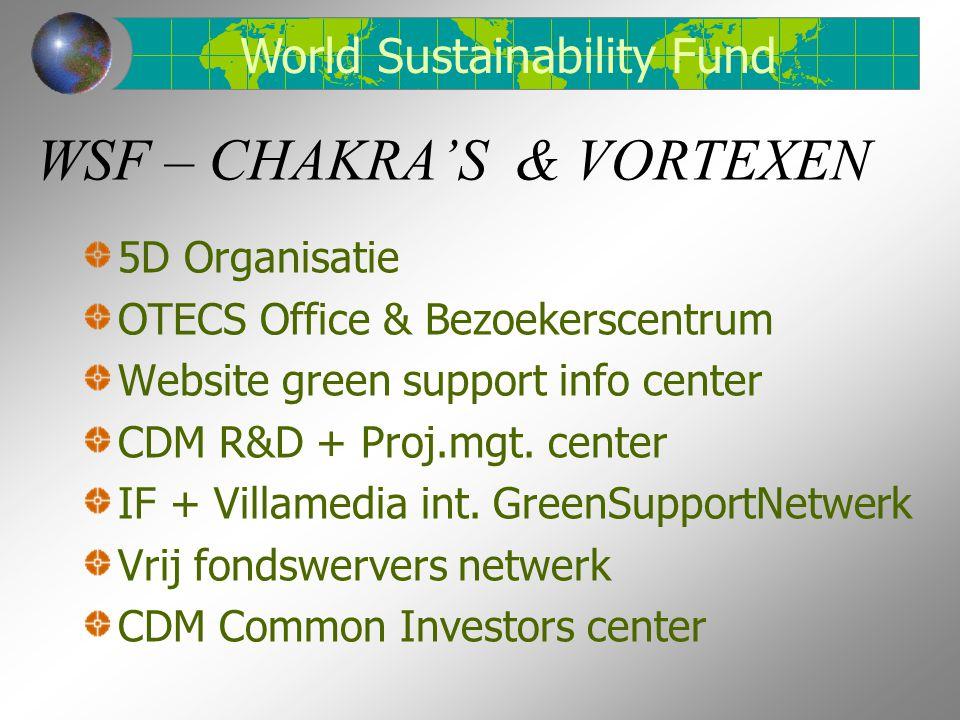 WSF – CHAKRA'S & VORTEXEN