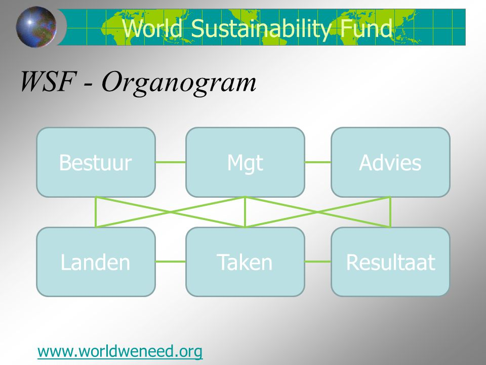 WSF - Organogram World Sustainability Fund Bestuur Mgt Advies Landen