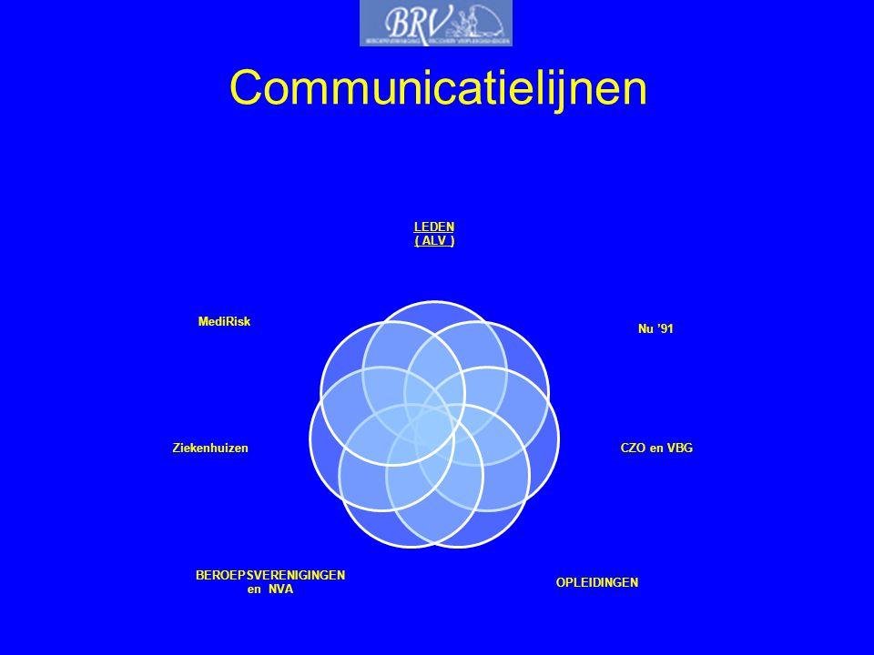 Communicatielijnen LEDEN. ( ALV ) Nu '91. CZO en VBG. OPLEIDINGEN. BEROEPSVERENIGINGEN. en NVA.