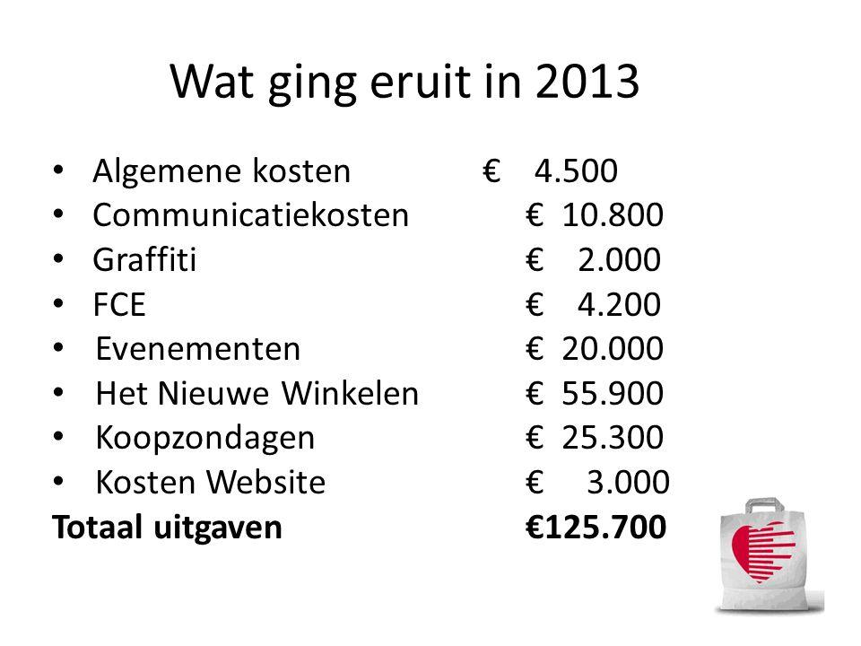 Wat ging eruit in 2013 Algemene kosten € 4.500