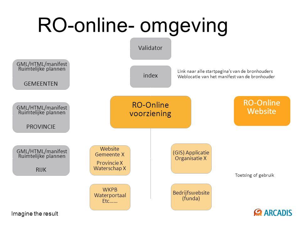 RO-online- omgeving RO-Online Website voorziening Validator index