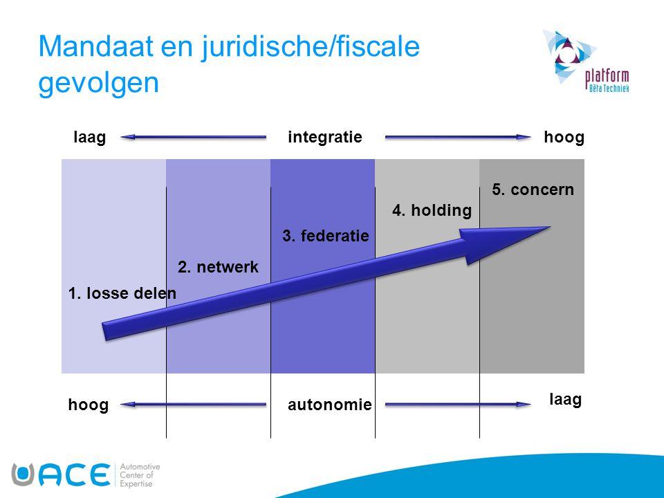 Mandaat en juridische/fiscale gevolgen