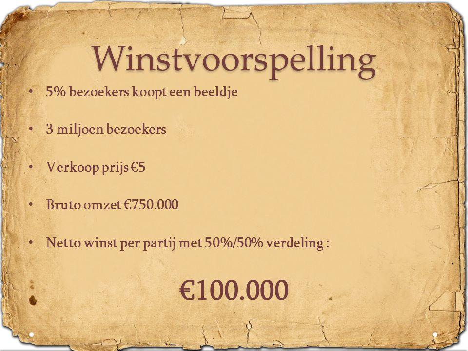 Winstvoorspelling €100.000 5% bezoekers koopt een beeldje