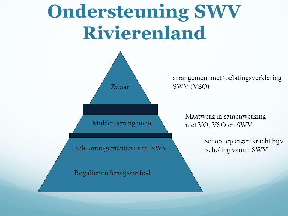 Ondersteuning SWV Rivierenland