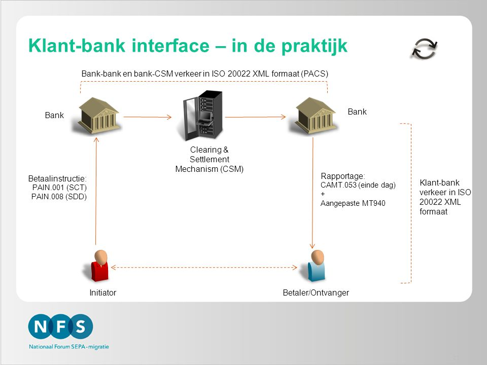 Klant-bank interface – in de praktijk