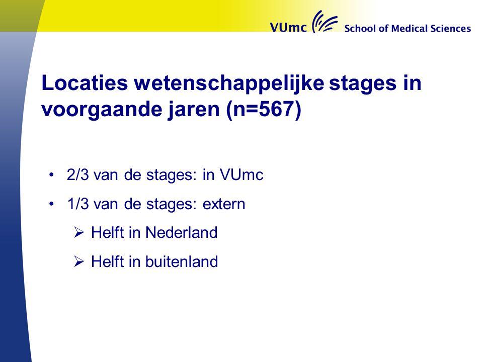 Locaties wetenschappelijke stages in voorgaande jaren (n=567)