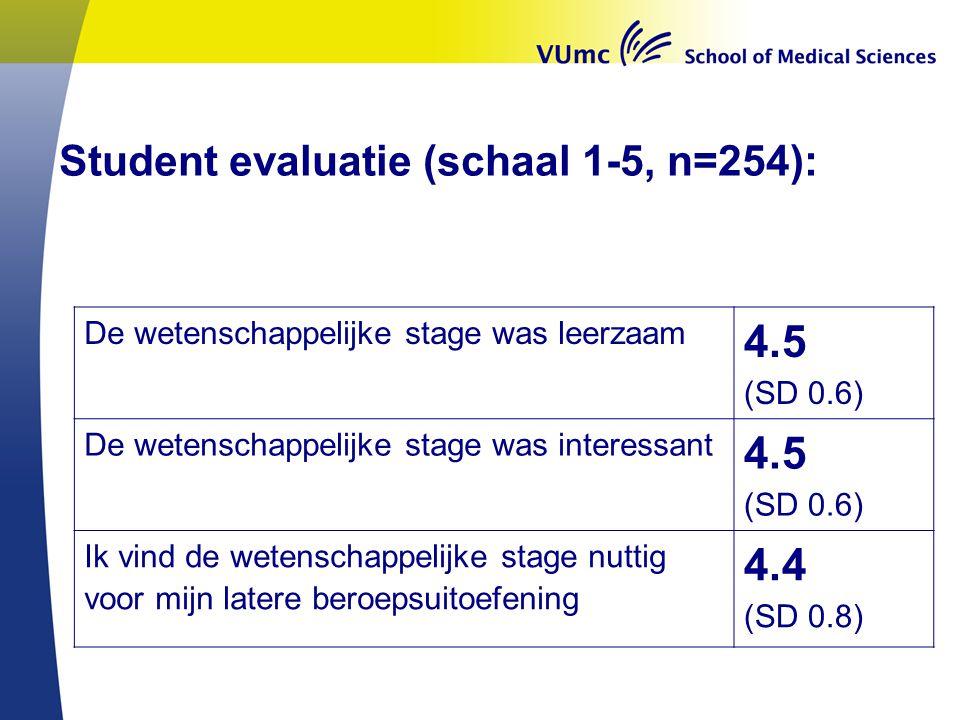 4.5 4.4 Student evaluatie (schaal 1-5, n=254):
