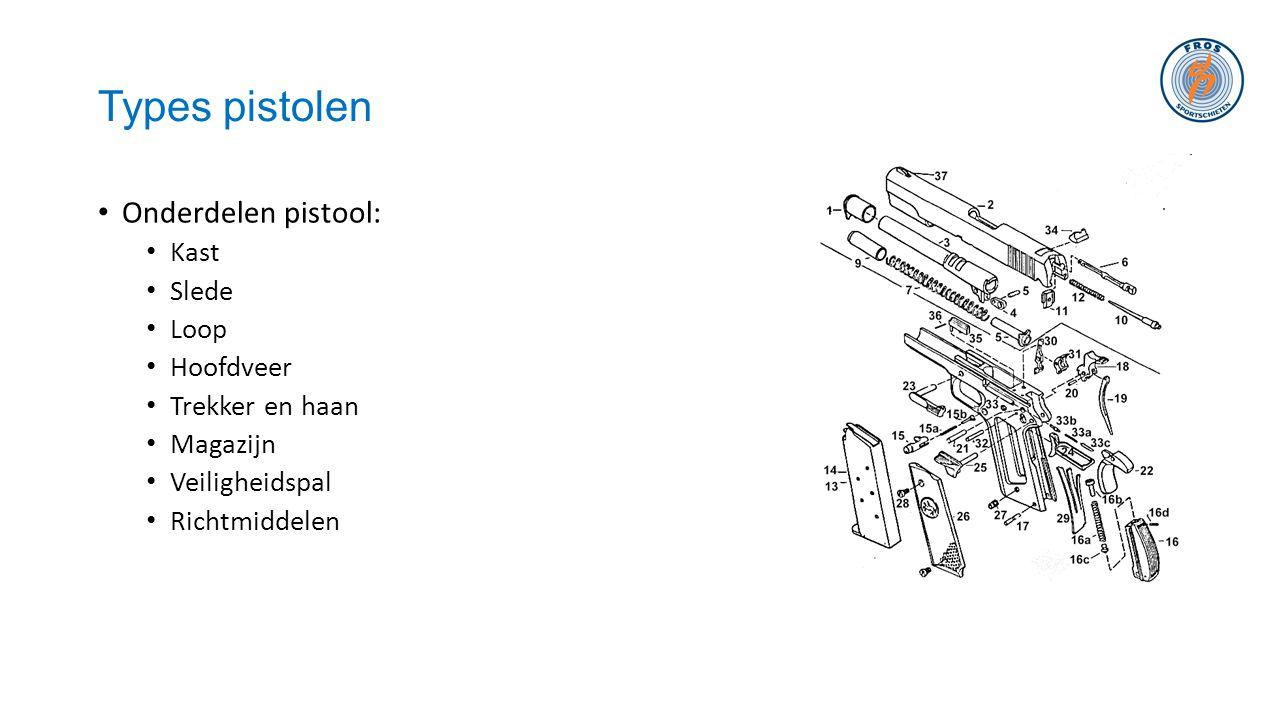 Types pistolen Onderdelen pistool: Kast Slede Loop Hoofdveer