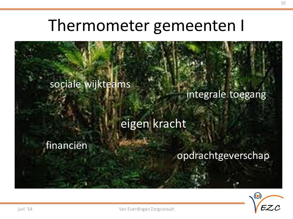 Thermometer gemeenten I