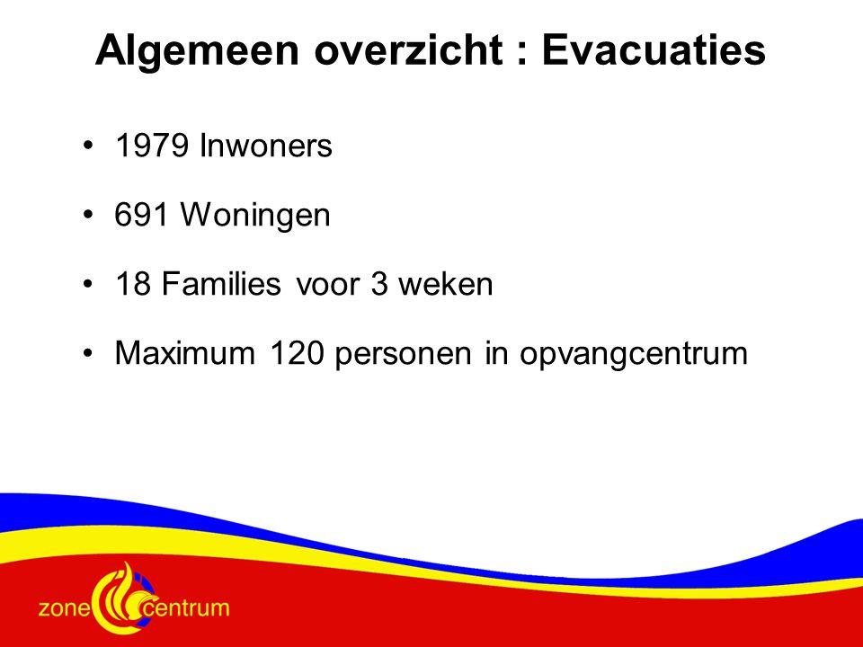 Algemeen overzicht : Evacuaties
