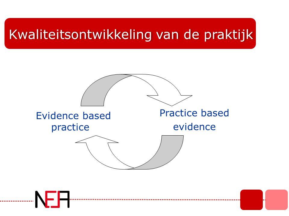 Kwaliteitsontwikkeling van de praktijk