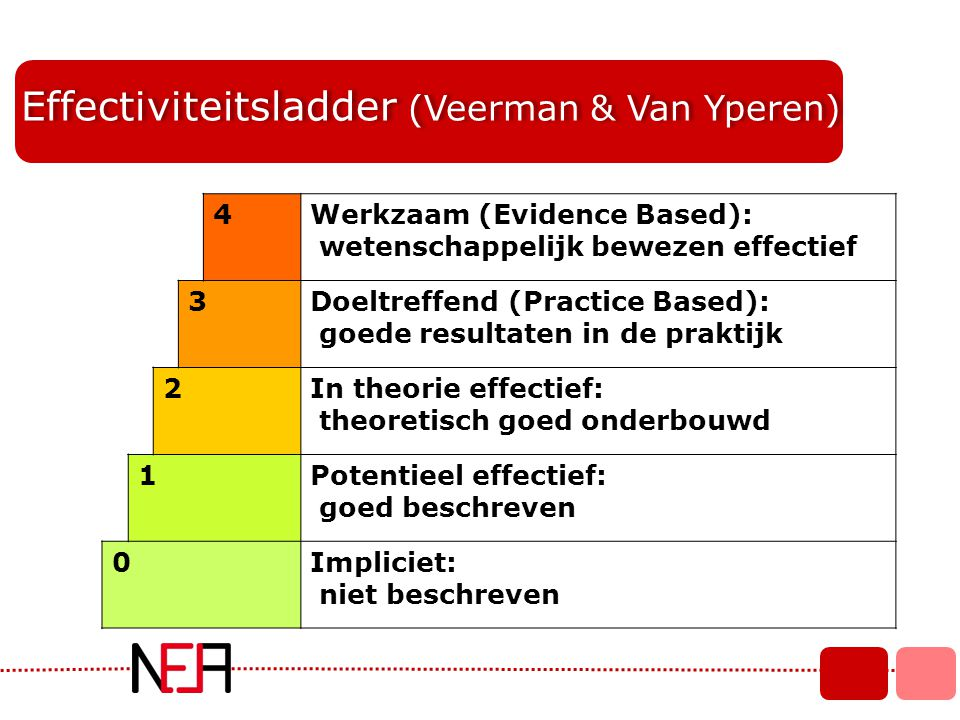 Effectiviteitsladder (Veerman & Van Yperen)