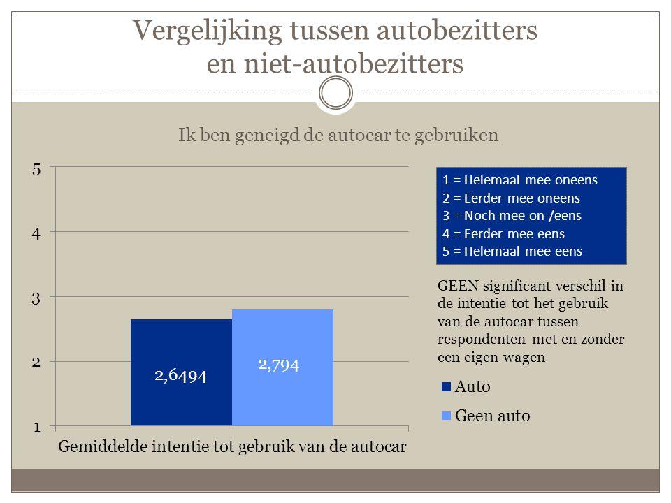 Vergelijking tussen autobezitters en niet-autobezitters