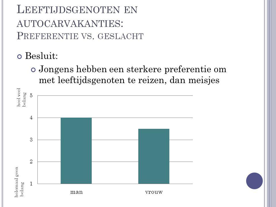 Leeftijdsgenoten en autocarvakanties: Preferentie vs. geslacht