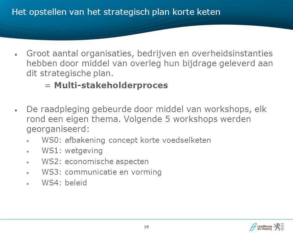 Het opstellen van het strategisch plan korte keten