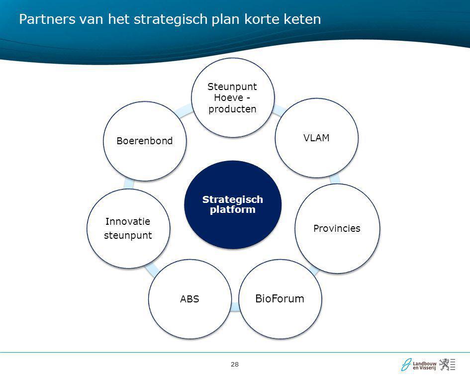 Partners van het strategisch plan korte keten