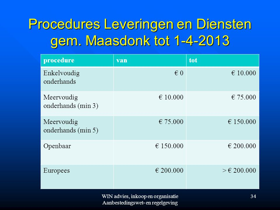 Procedures Leveringen en Diensten gem. Maasdonk tot 1-4-2013