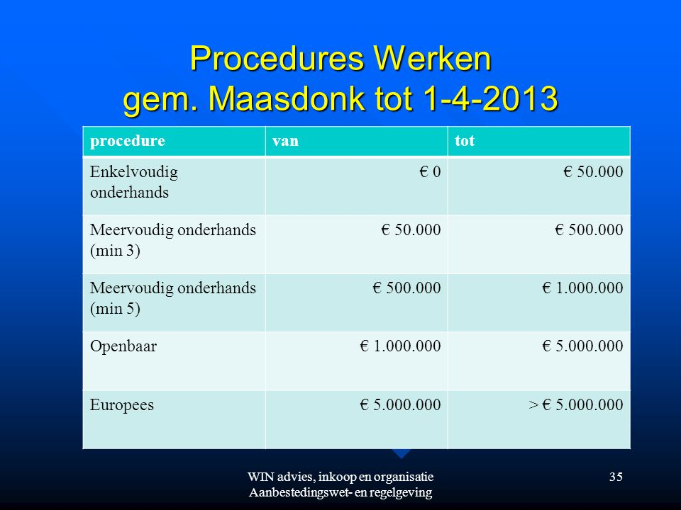 Procedures Werken gem. Maasdonk tot 1-4-2013