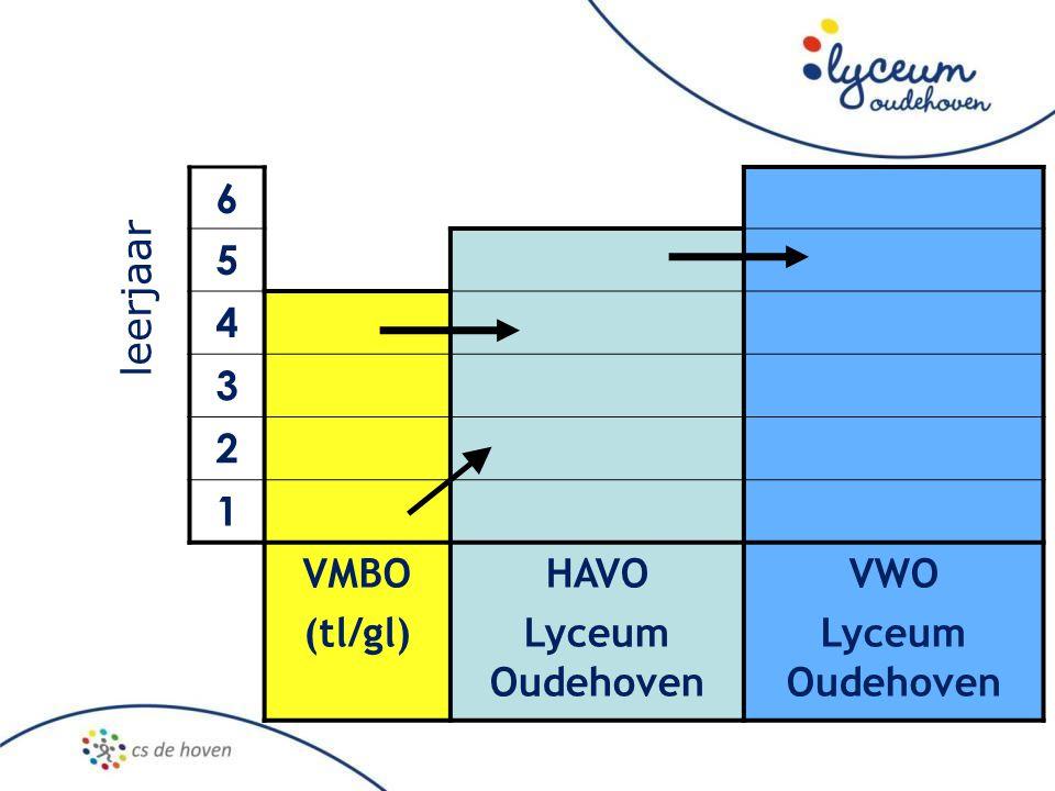 6 5 4 3 2 1 VMBO (tl/gl) HAVO Lyceum Oudehoven VWO leerjaar