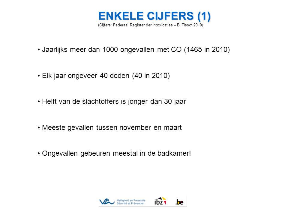 ENKELE CIJFERS (1) (Cijfers: Federaal Register der Intoxicaties – B. Tissot 2010) Jaarlijks meer dan 1000 ongevallen met CO (1465 in 2010)
