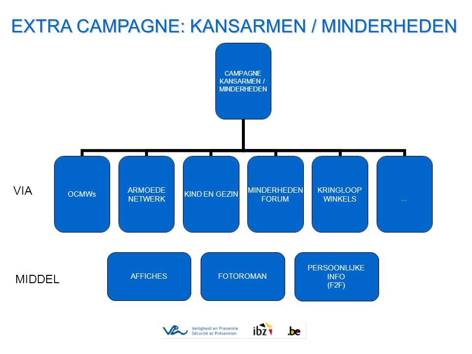 EXTRA CAMPAGNE: KANSARMEN / MINDERHEDEN