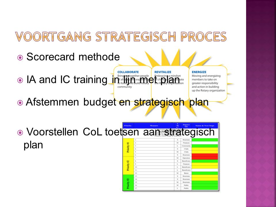 VOORTGANG STRATEGISCH PROCES