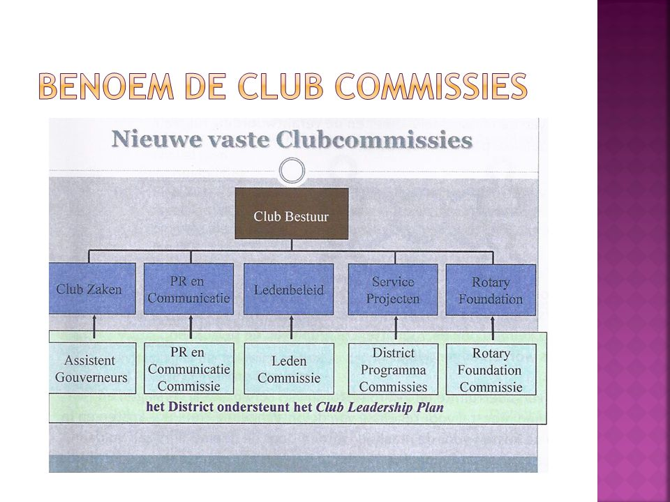 BENOEM DE clUB COMMISSIES