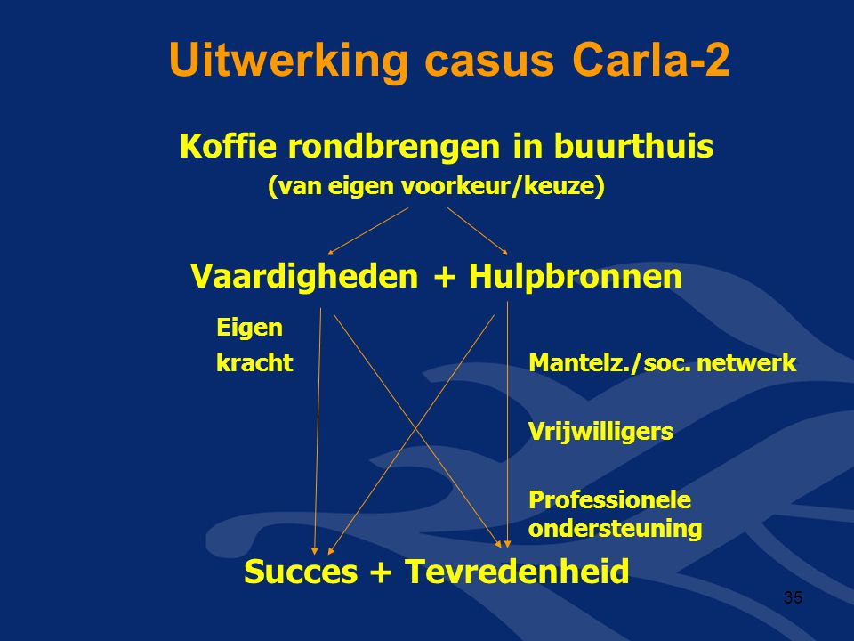 Uitwerking casus Carla-2