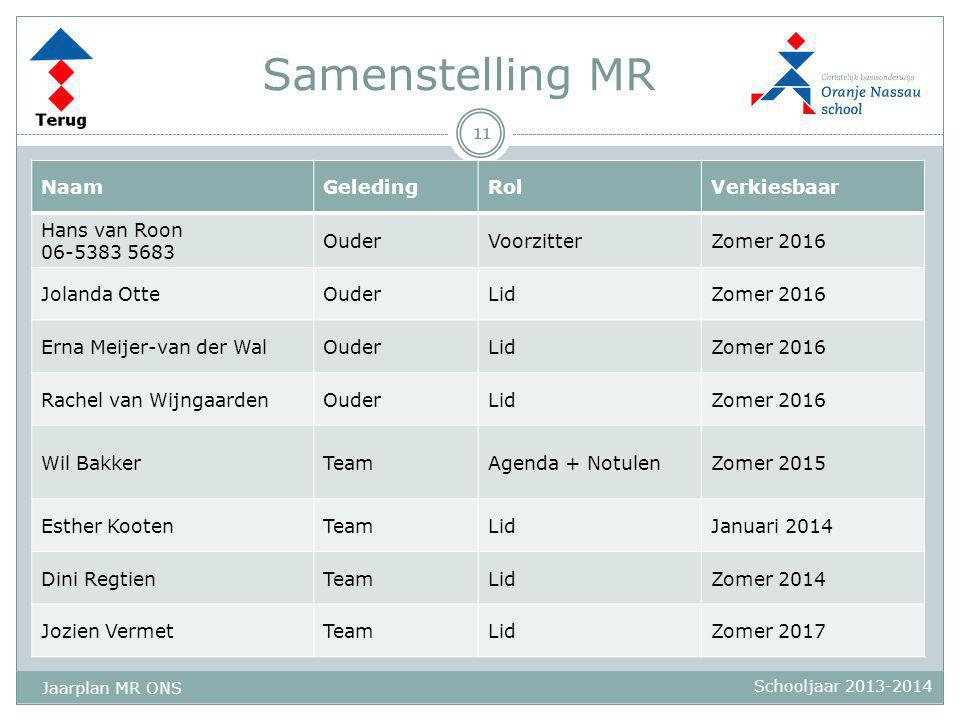 Samenstelling MR Naam Geleding Rol Verkiesbaar Hans van Roon