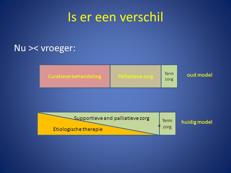 Is er een verschil Nu >< vroeger: Curatieve behandeling